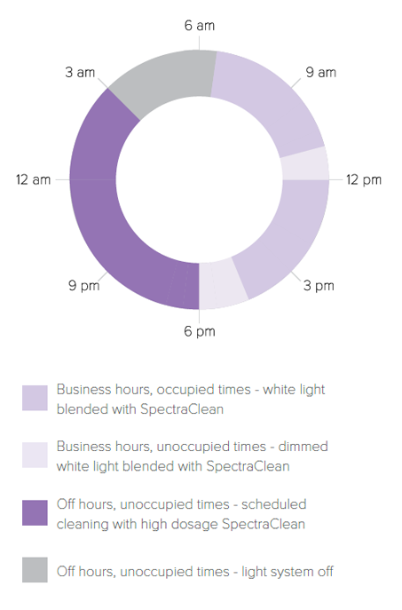 SpectraClean Blended Plus